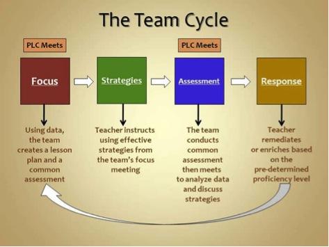 team-cycle