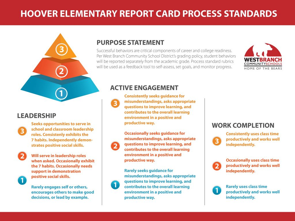 Hoover Elementary Report Card Process Standards