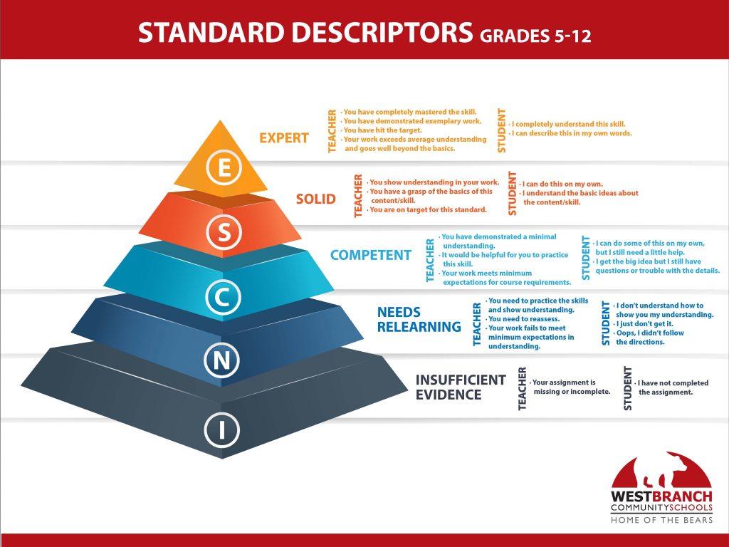 Standard Descriptors Grades 5-12