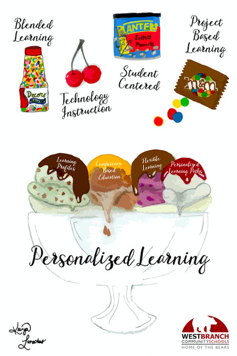 Personalized Learning Interactive