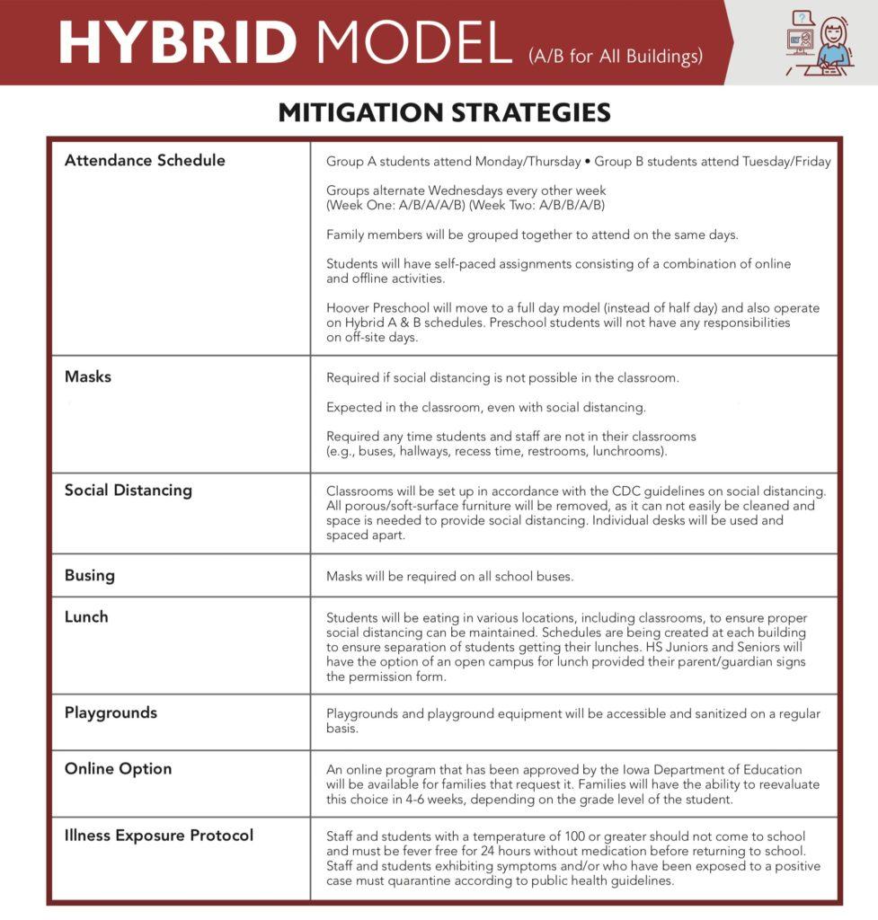West Branch Hybrid Model Mitigation Strategies