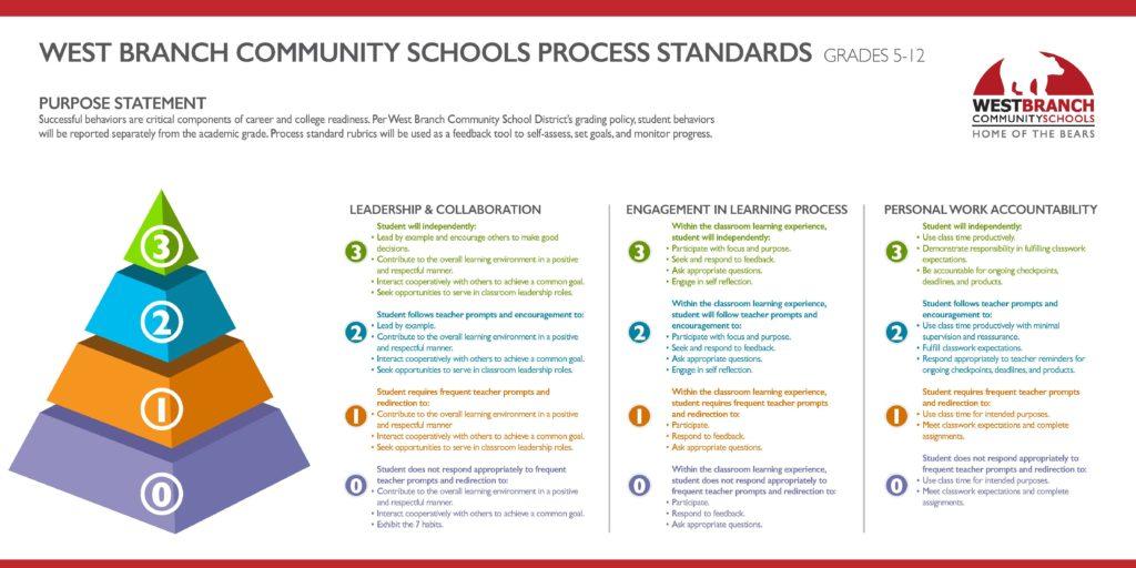 WB Process Standards 5-12