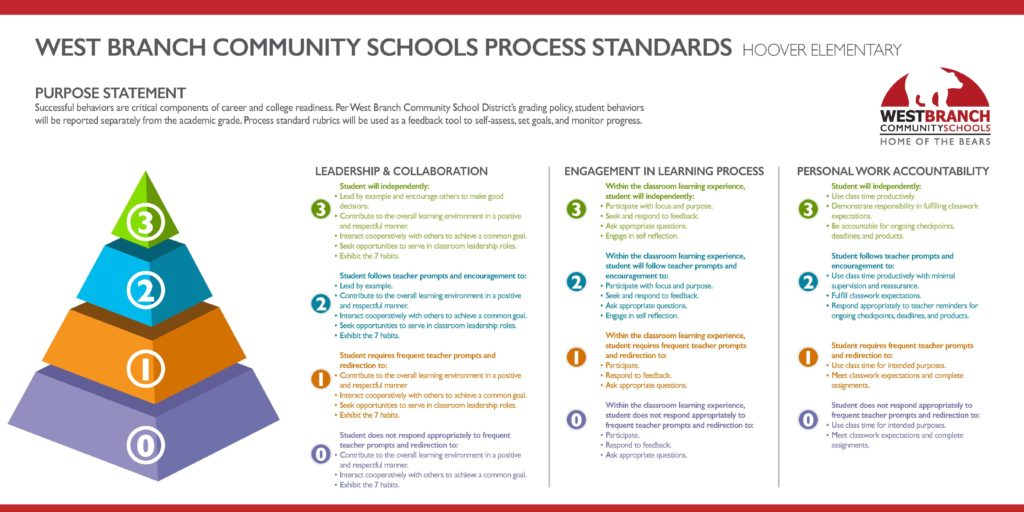 WB Process Standards Hoover